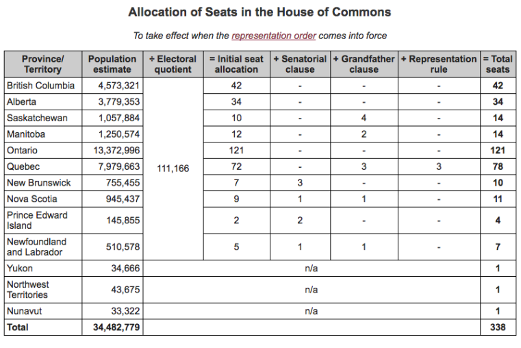 seat-allocation-in-house-of-commons